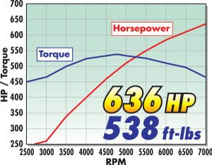 supercharger-dyno-report856