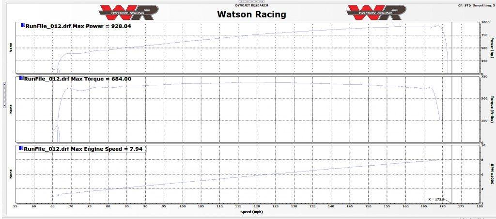 2015 Mustang Dyno Run - Watson Racing