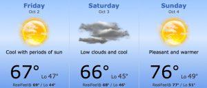 Beech Bend Raceway weather forecast